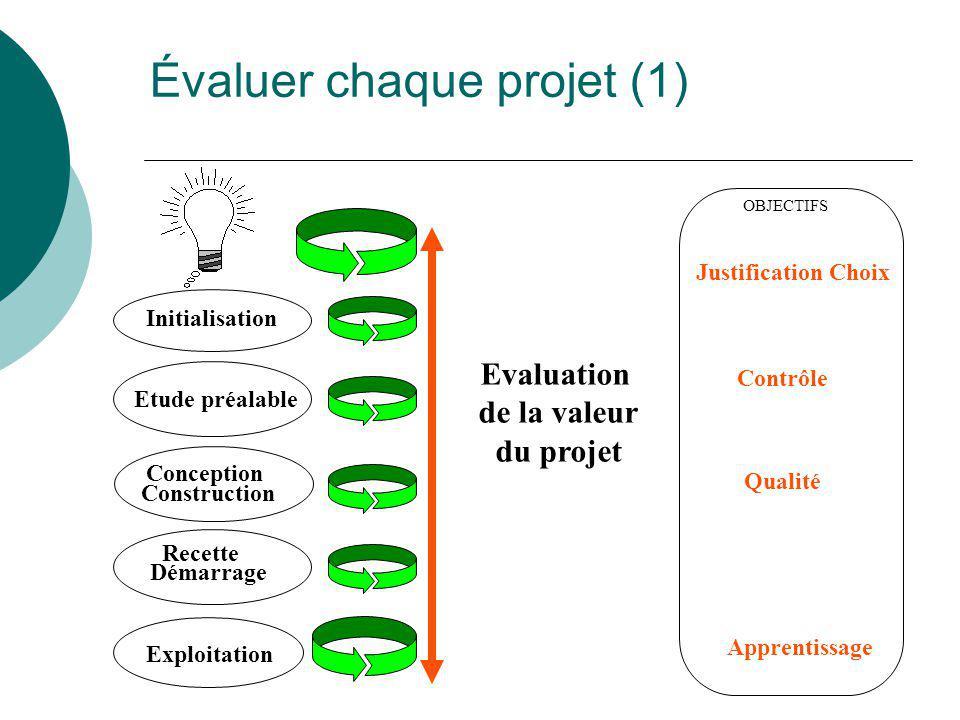 Évaluer chaque projet (1)