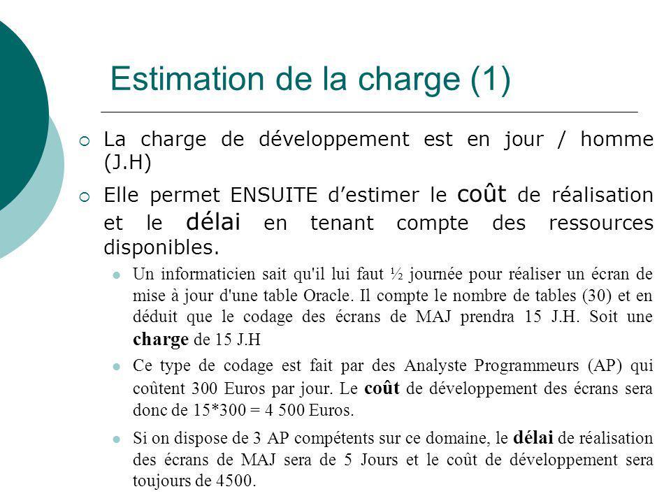Estimation de la charge (1)