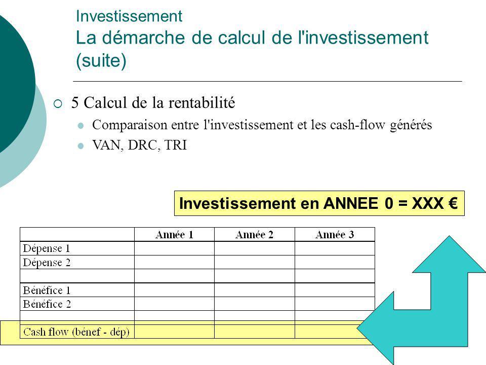 Investissement La démarche de calcul de l investissement (suite)