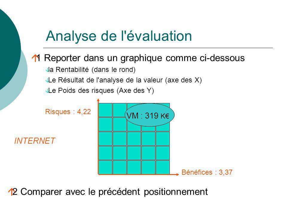 Analyse de l évaluation