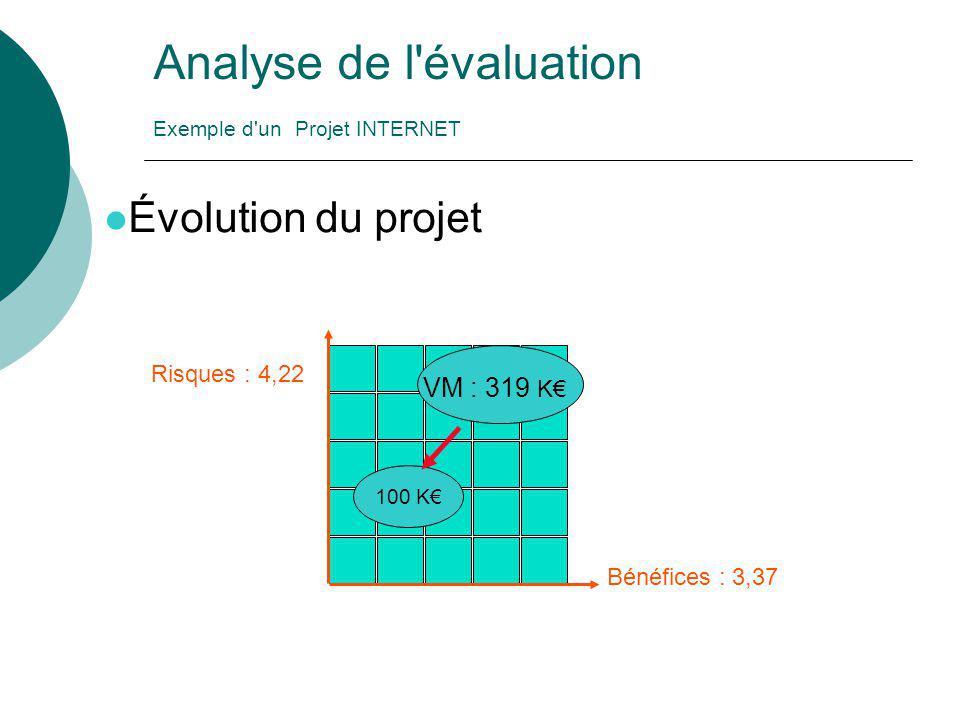 Analyse de l évaluation Exemple d un Projet INTERNET