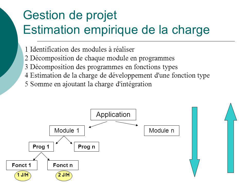 Gestion de projet Estimation empirique de la charge