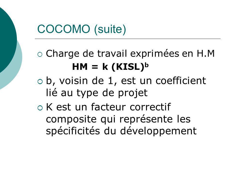 COCOMO (suite) Charge de travail exprimées en H.M. HM = k (KISL)b. b, voisin de 1, est un coefficient lié au type de projet.