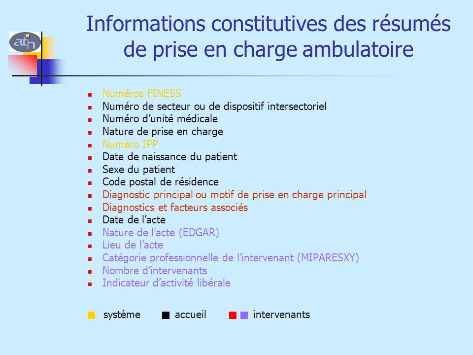 Informations constitutives des résumés de prise en charge ambulatoire
