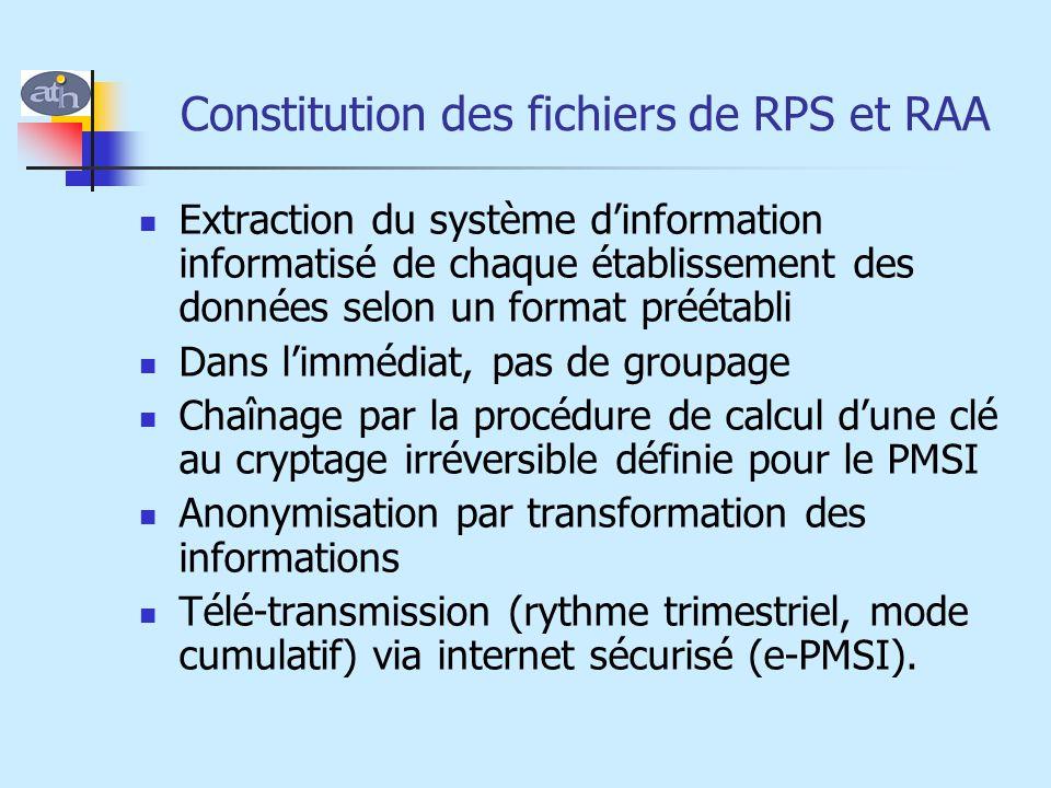 Constitution des fichiers de RPS et RAA