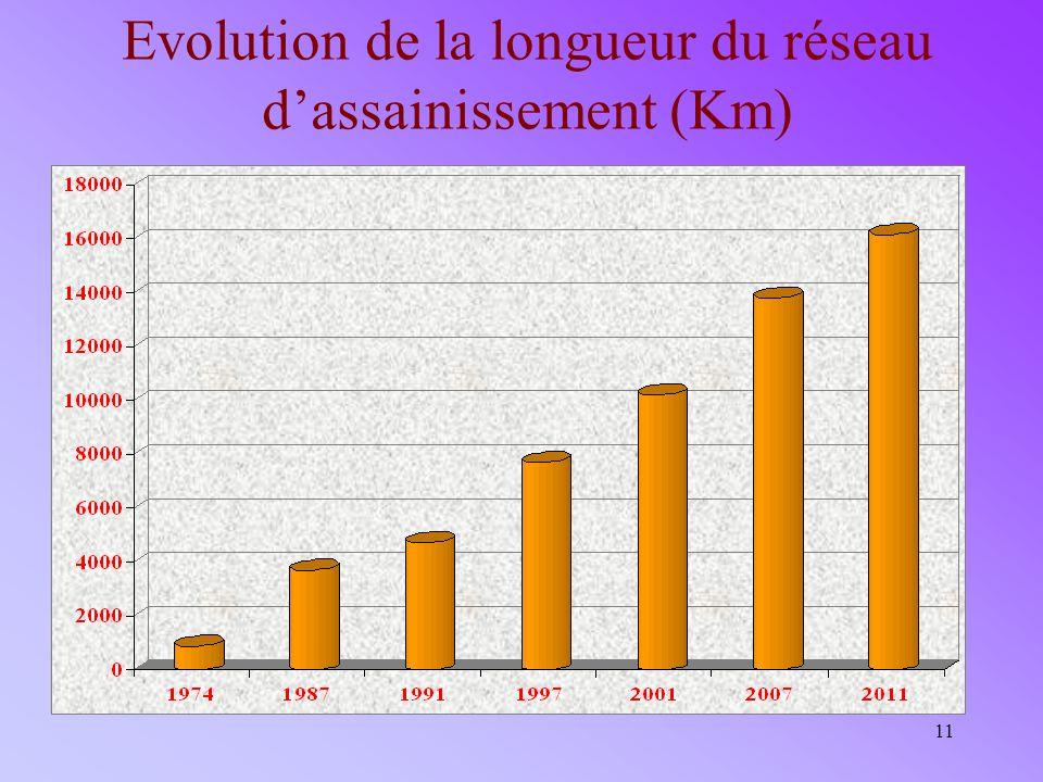 Evolution de la longueur du réseau d'assainissement (Km)