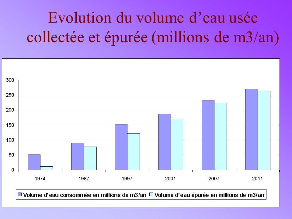 Evolution du volume d'eau usée collectée et épurée (millions de m3/an)
