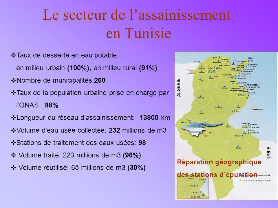 Le secteur de l'assainissement en Tunisie