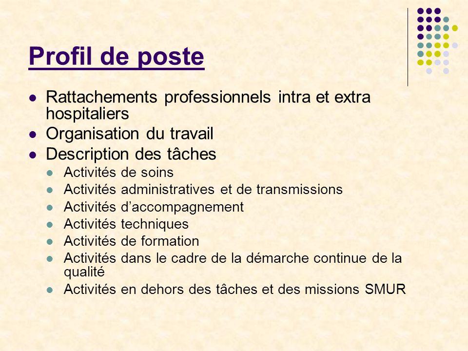 Profil de poste Rattachements professionnels intra et extra hospitaliers. Organisation du travail.