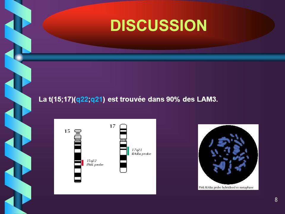 DISCUSSION La t(15;17)(q22;q21) est trouvée dans 90% des LAM3.
