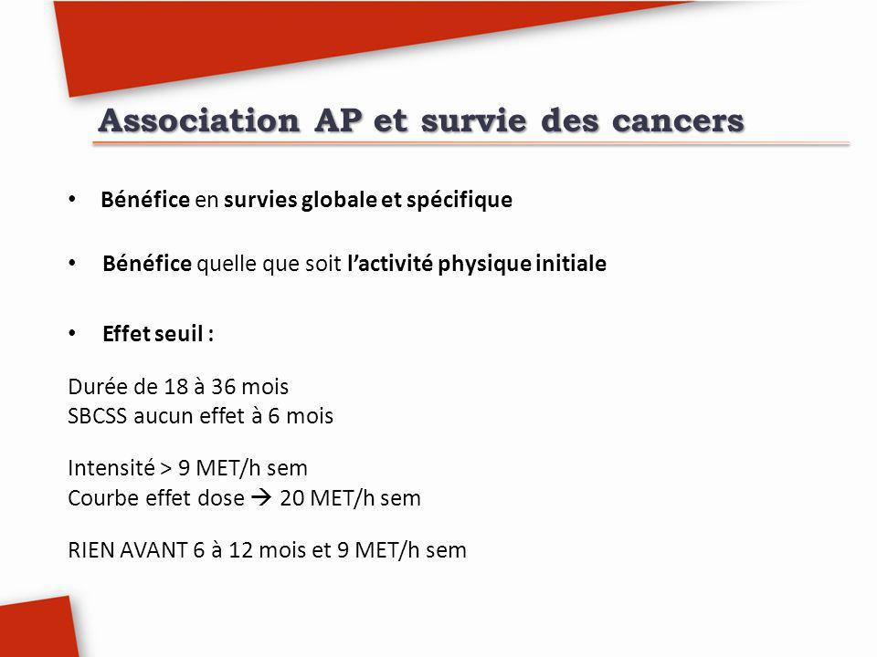 Association AP et survie des cancers