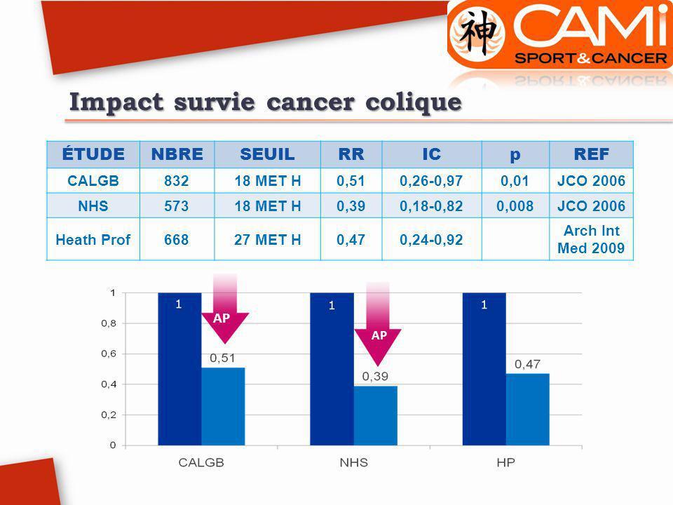 Impact survie cancer colique