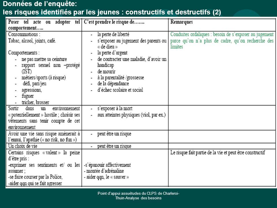Données de l'enquête: les risques identifiés par les jeunes : constructifs et destructifs (2)