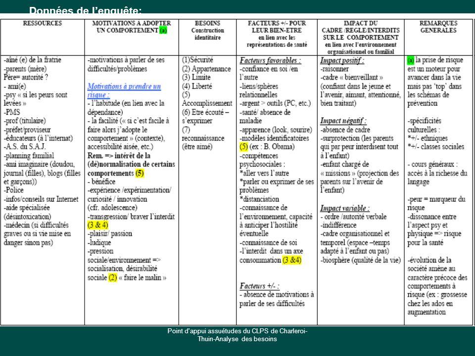 Données de l'enquête: Point d appui assuétudes du CLPS de Charleroi-Thuin-Analyse des besoins
