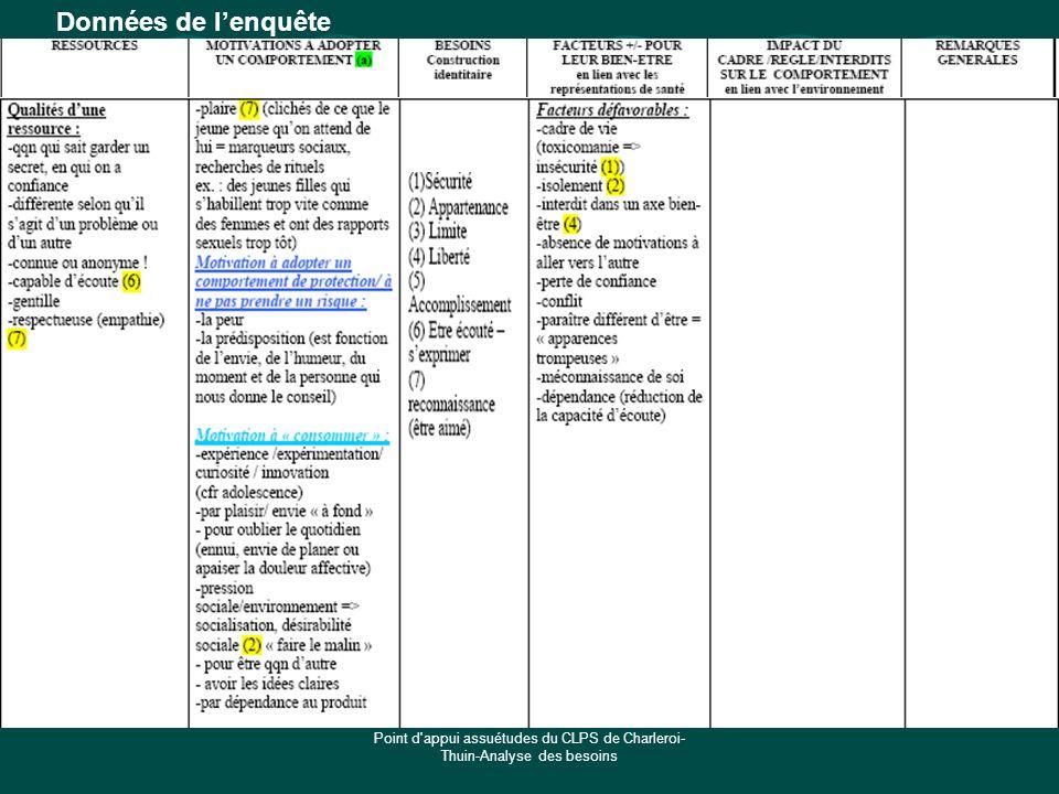 Données de l'enquête Point d appui assuétudes du CLPS de Charleroi-Thuin-Analyse des besoins