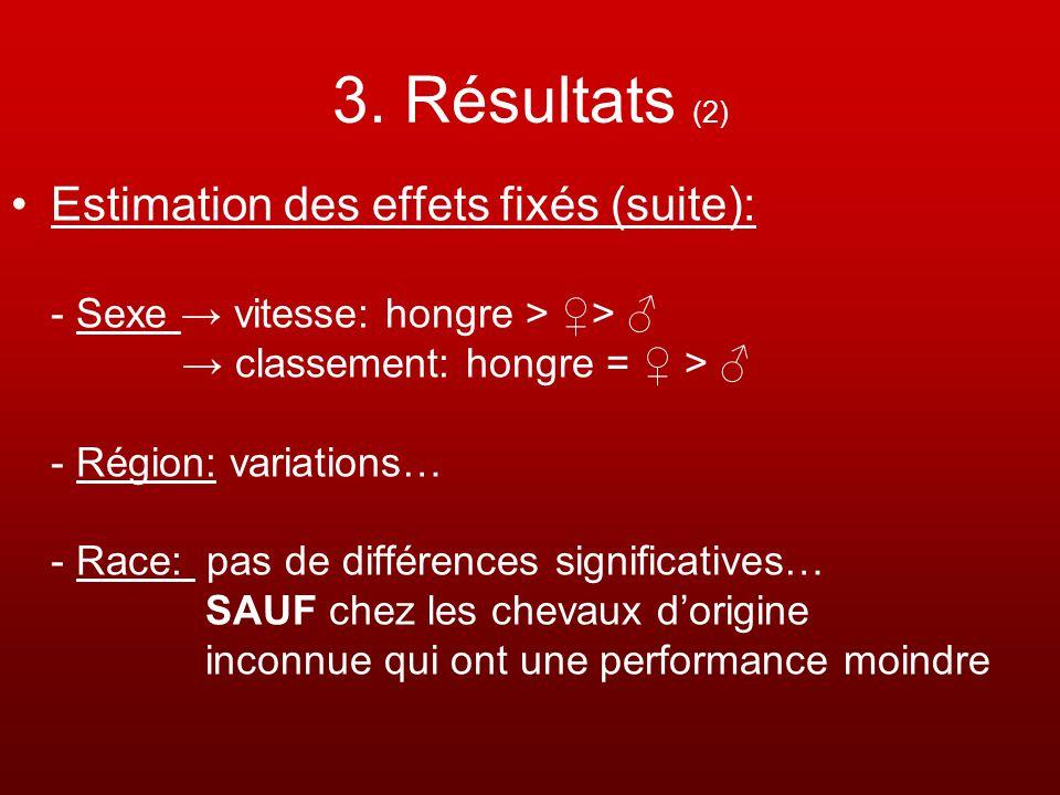 3. Résultats (2) Estimation des effets fixés (suite):