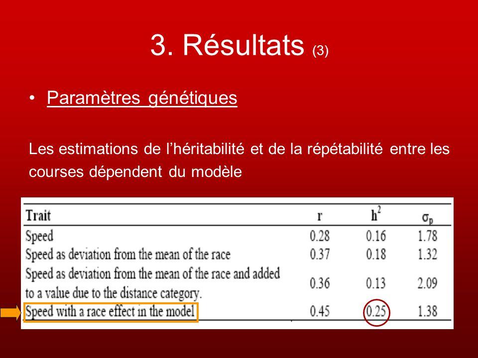 3. Résultats (3) Paramètres génétiques