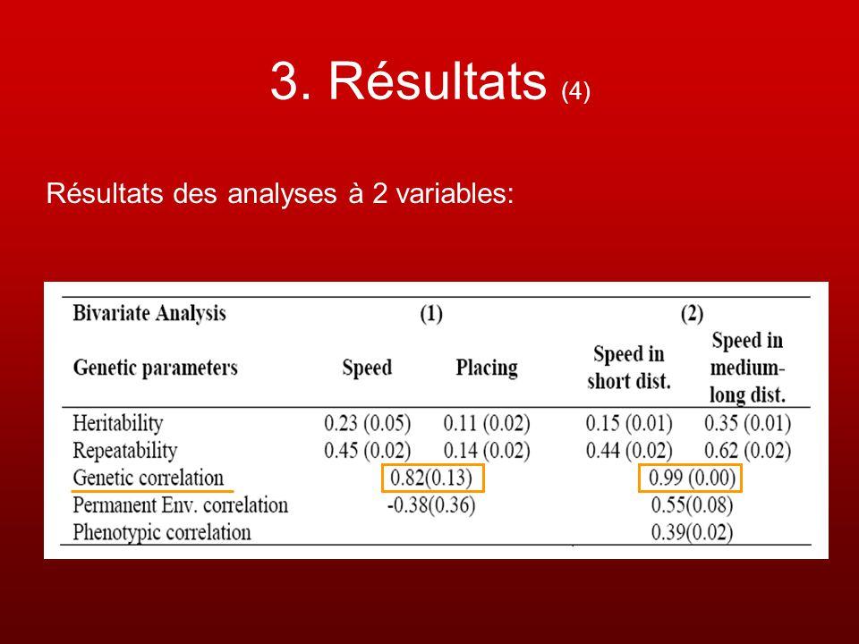 3. Résultats (4) Résultats des analyses à 2 variables: