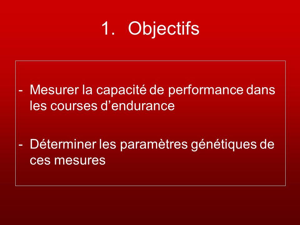 Objectifs Mesurer la capacité de performance dans les courses d'endurance.