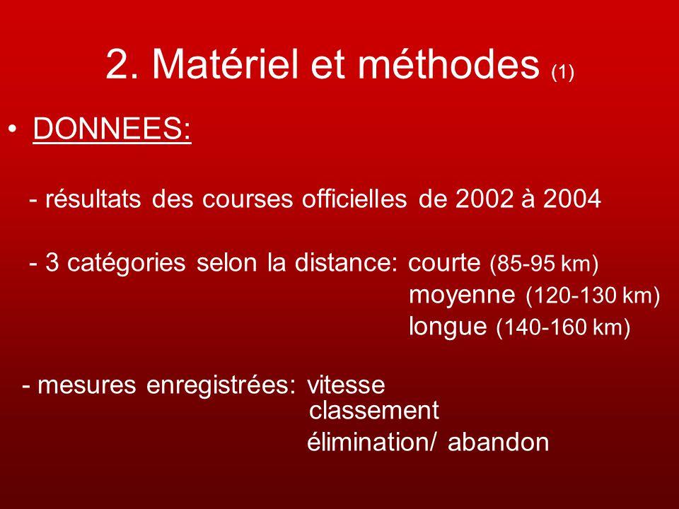 2. Matériel et méthodes (1)