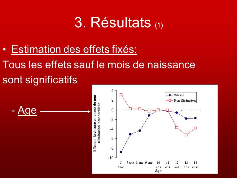 3. Résultats (1) Estimation des effets fixés: