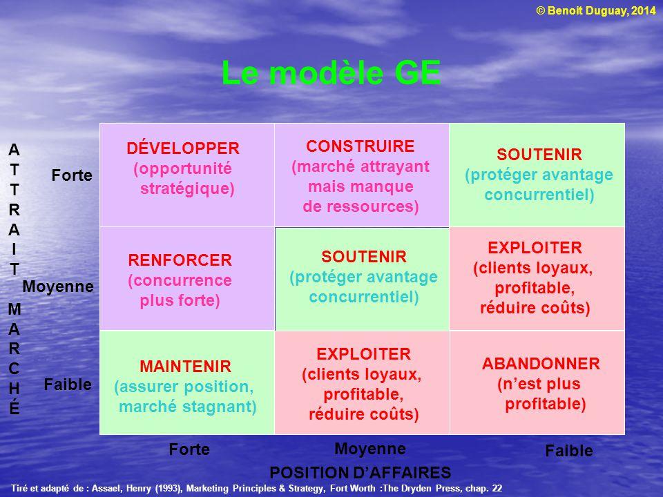 Le modèle GE CONSTRUIRE A DÉVELOPPER (marché attrayant SOUTENIR T