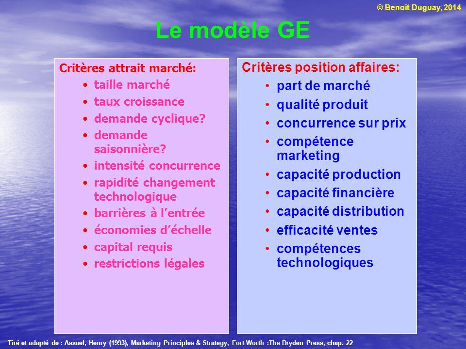 Le modèle GE Critères position affaires: part de marché