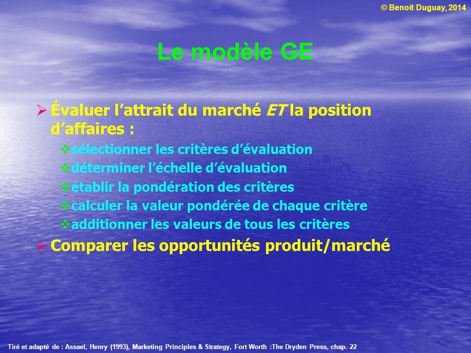 Le modèle GE Évaluer l'attrait du marché ET la position d'affaires :