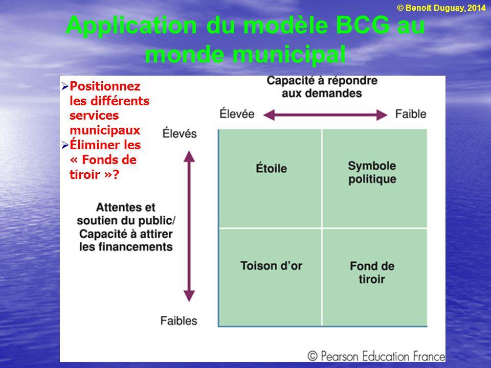 Application du modèle BCG au monde municipal