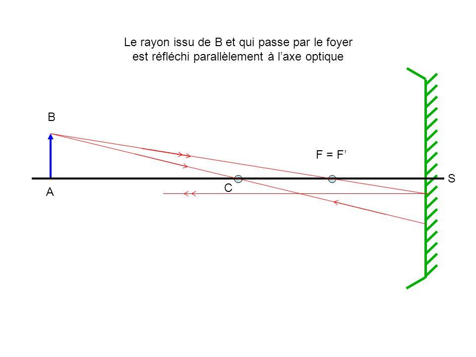 Le rayon issu de B et qui passe par le foyer est réfléchi parallèlement à l'axe optique