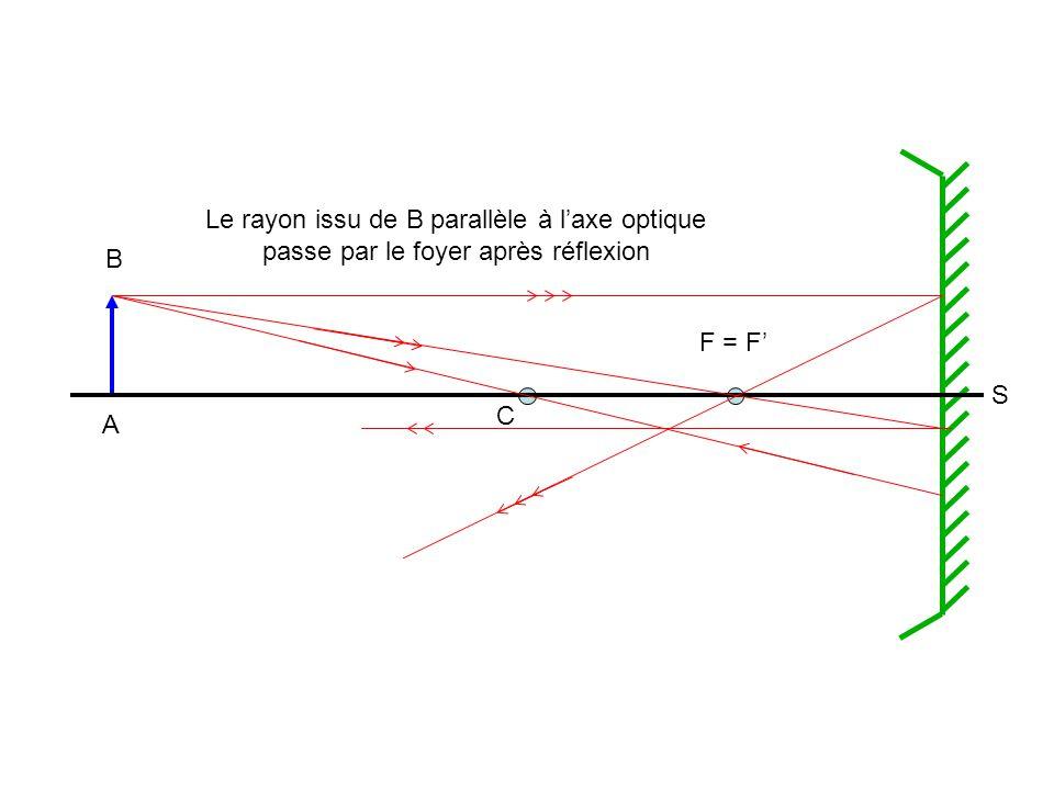 Le rayon issu de B parallèle à l'axe optique passe par le foyer après réflexion