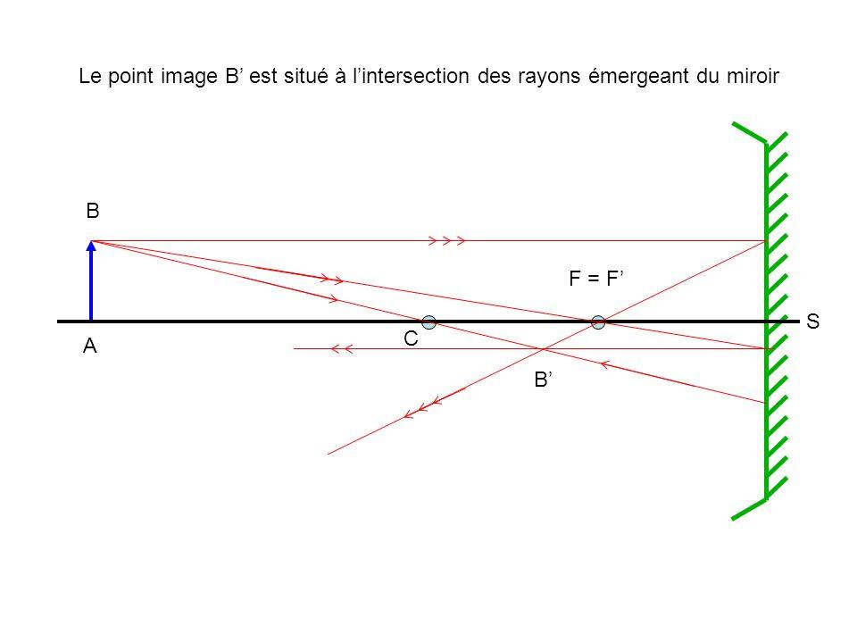 Le point image B' est situé à l'intersection des rayons émergeant du miroir