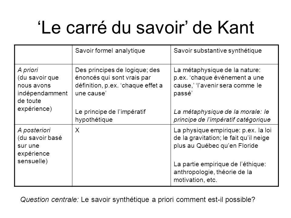 'Le carré du savoir' de Kant