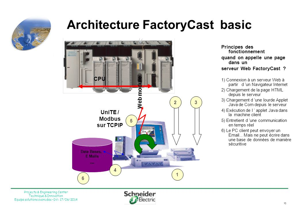 Architecture FactoryCast basic