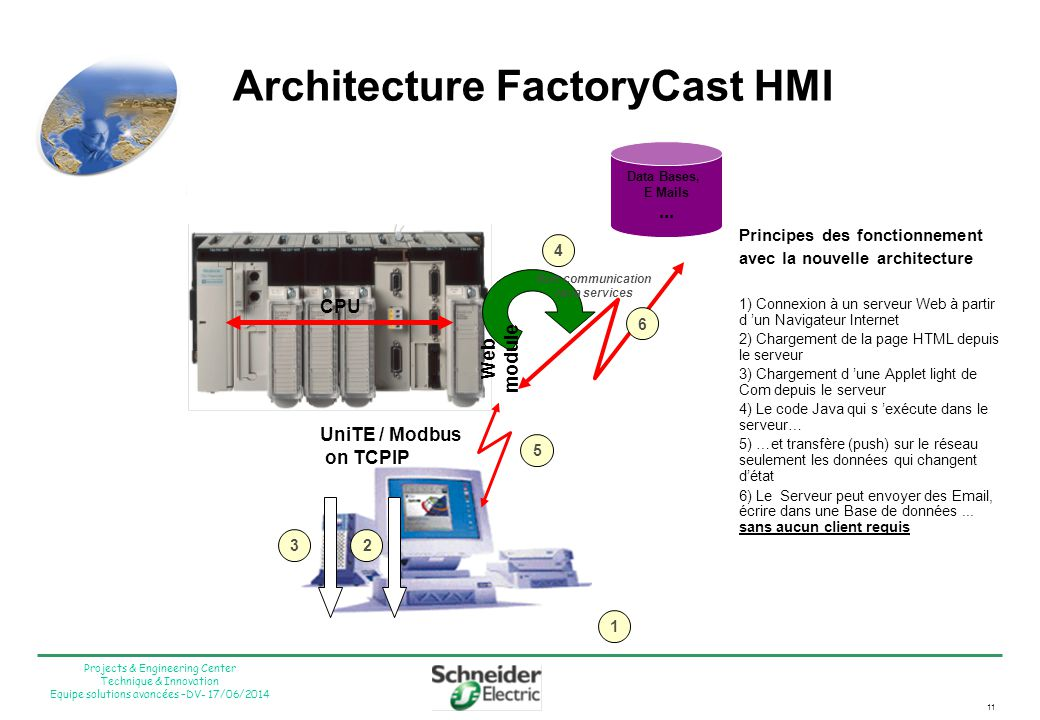 Architecture FactoryCast HMI
