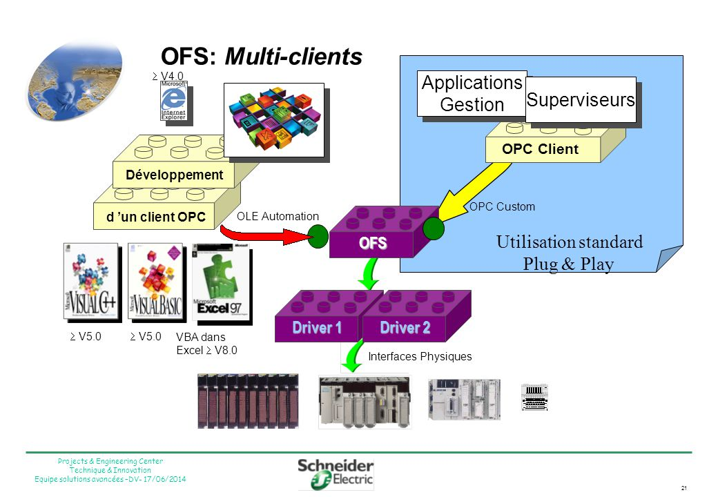 OFS: Multi-clients Applications Gestion Superviseurs