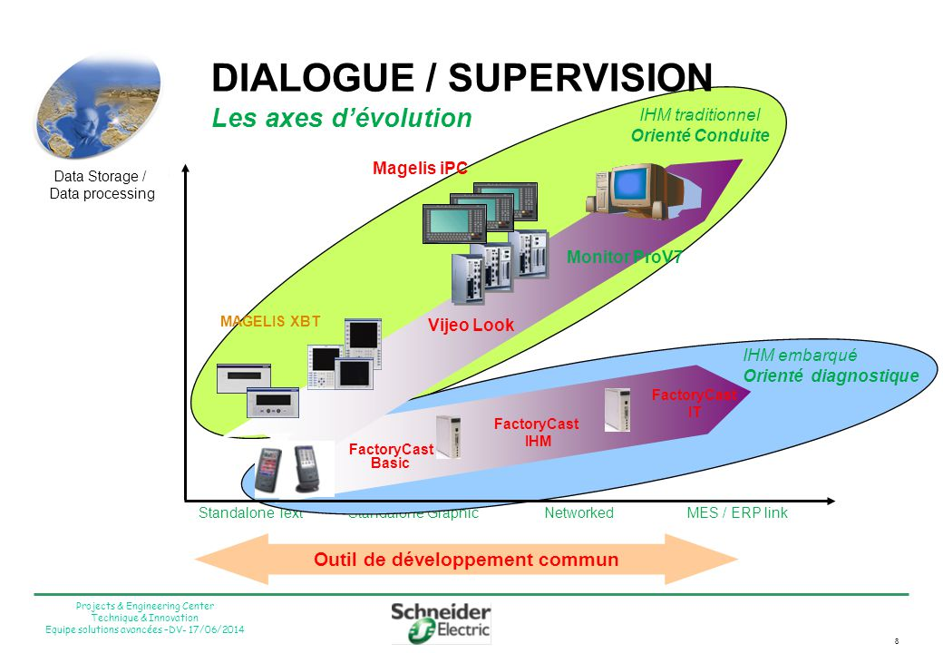 DIALOGUE / SUPERVISION Les axes d'évolution