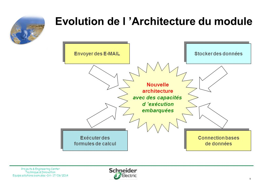 Evolution de l 'Architecture du module
