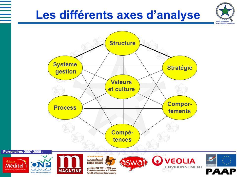 Les différents axes d'analyse