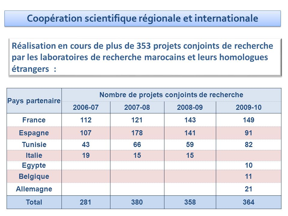 Coopération scientifique régionale et internationale