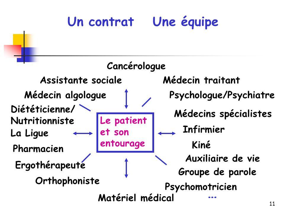 … Un contrat Une équipe Cancérologue Assistante sociale