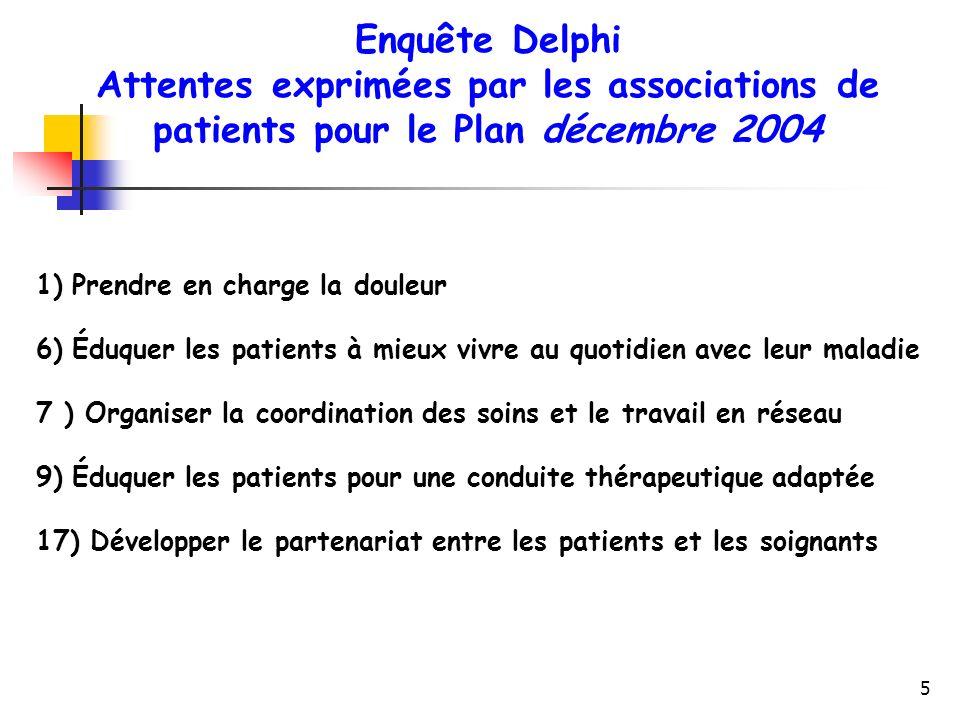 Enquête Delphi Attentes exprimées par les associations de patients pour le Plan décembre 2004. Prendre en charge la douleur.