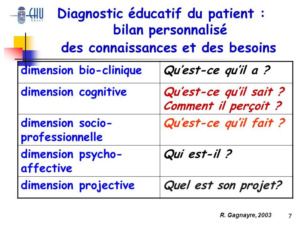Diagnostic éducatif du patient : des connaissances et des besoins