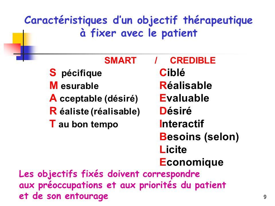 Caractéristiques d'un objectif thérapeutique à fixer avec le patient