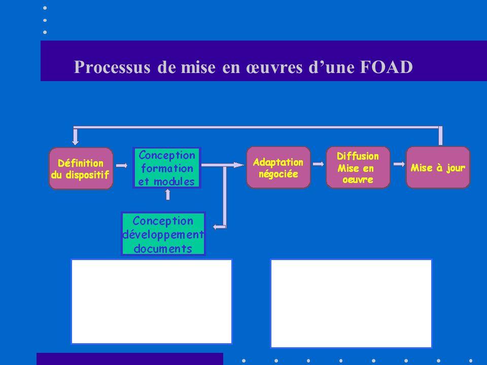Processus de mise en œuvres d'une FOAD