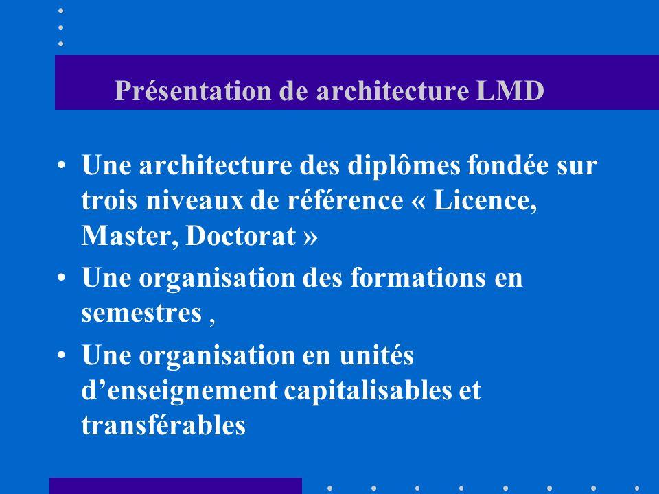 Présentation de architecture LMD