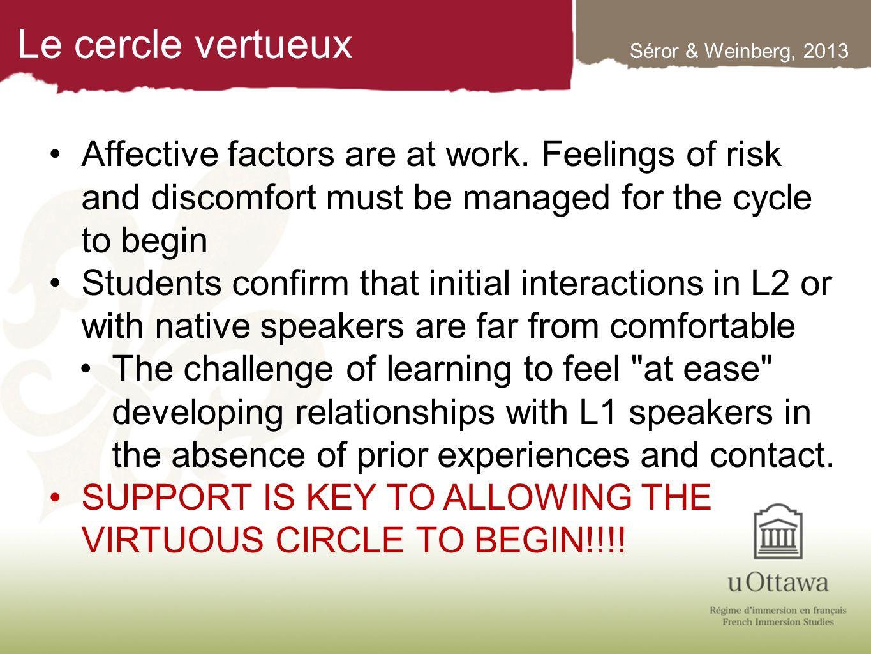 Le cercle vertueux Séror & Weinberg, 2013