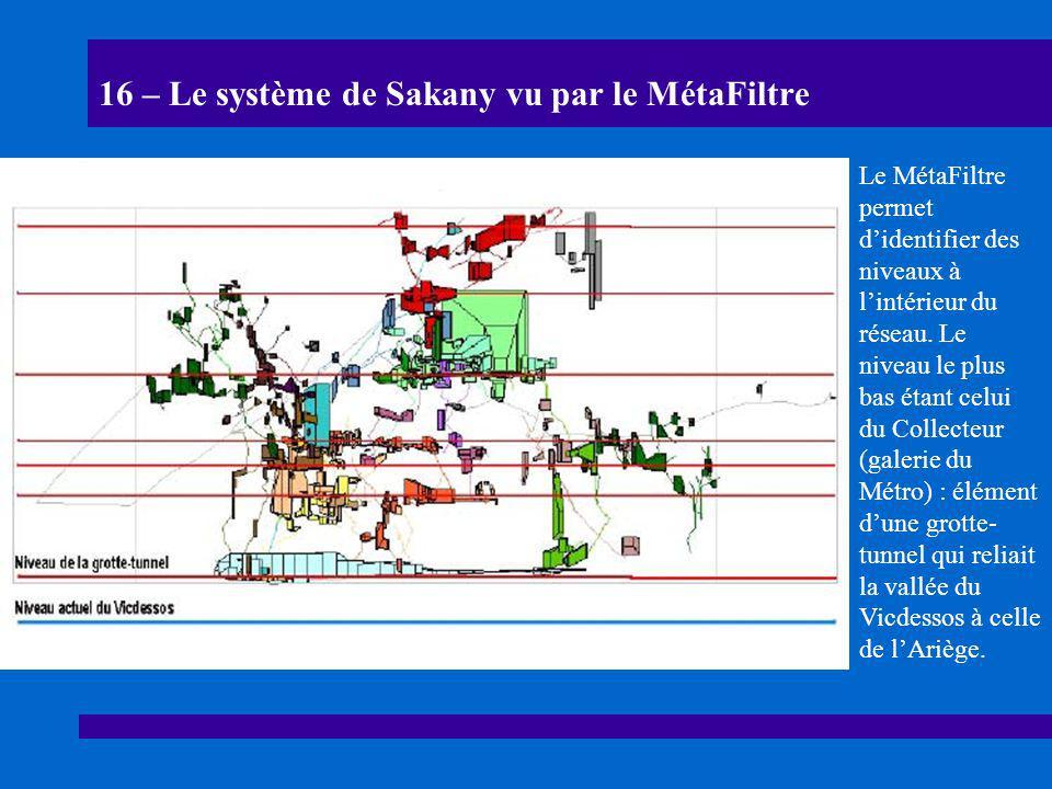 16 – Le système de Sakany vu par le MétaFiltre