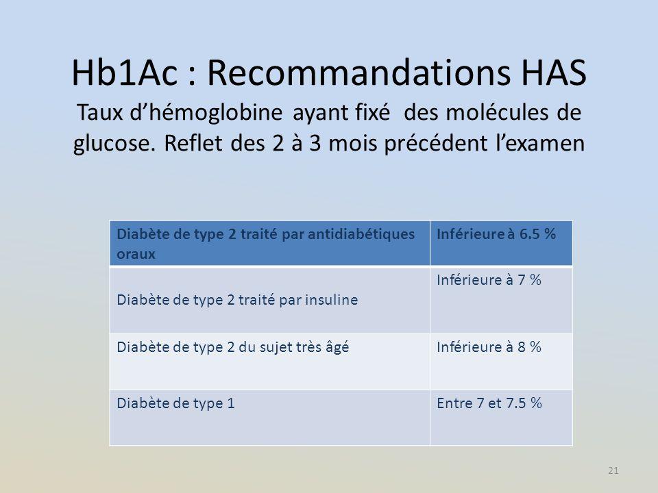 Hb1Ac : Recommandations HAS Taux d'hémoglobine ayant fixé des molécules de glucose. Reflet des 2 à 3 mois précédent l'examen