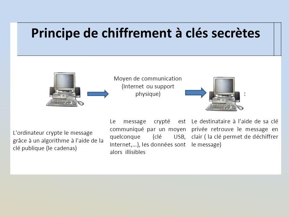 Principe de chiffrement à clés secrètes